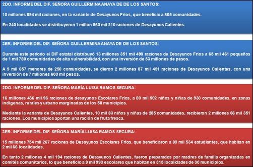 Cuadro Comparativo del 2 y 3 informe del DIF