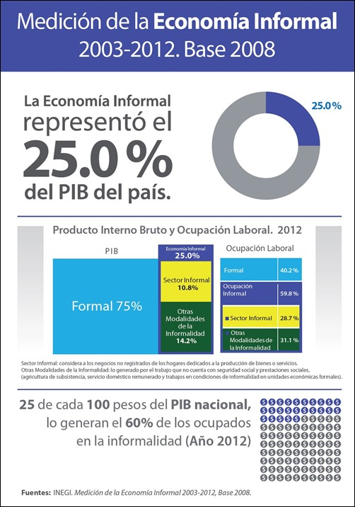 INFOGRAFIA economia INF 5