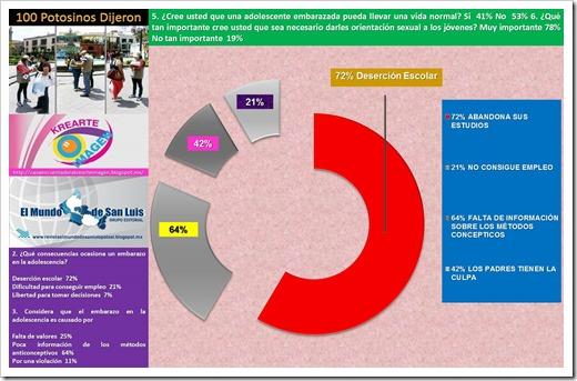 62% DE ADOLECENTES EMBARAZADAS 2 EN 2016