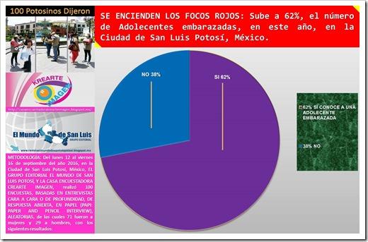 62% DE ADOLECENTES EMBARAZADAS EN 2016