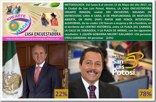 MAYO 15 2017. RESULTADOS DE LA ENCUESTA QUIEN GOBIERNA MEJOR